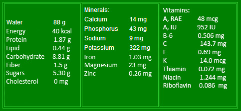 tab nutrition facts